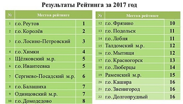 Сергиево-Посадский район получил премию «Прорыв года»