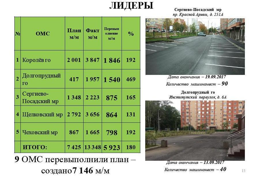 План посозданию парковочных мест вПодмосковье перевыполнили на104%